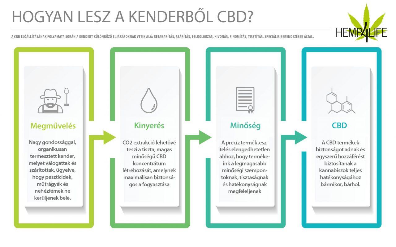 CO2 Hemp4Life gyártás
